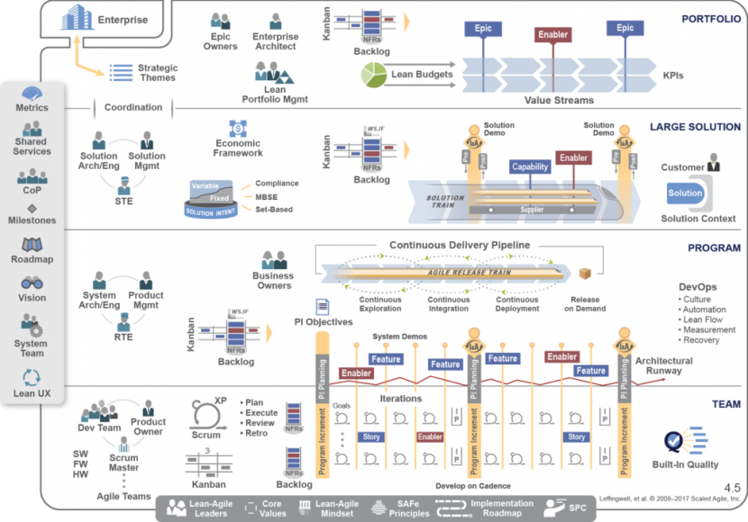 SAFe, Scaled Agile Framework, Scaling Agile, Scaled Agile