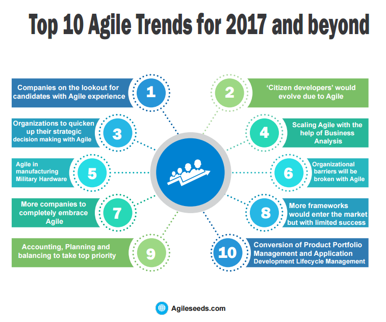 Are we on track to be agile in 2020 agilocity for Best product development companies