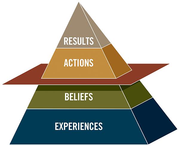 Cultural transformation, Results Pyramid, Culture, Transformation, Agile Transformation