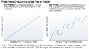 Workforce endurance in age of agility